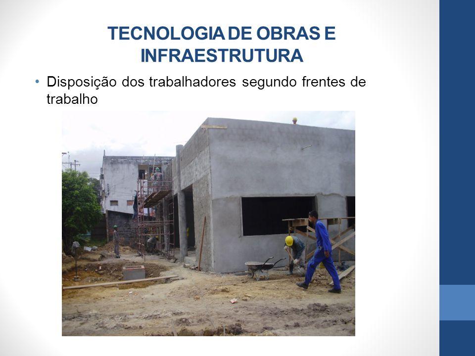 TECNOLOGIA DE OBRAS E INFRAESTRUTURA Disposição dos trabalhadores segundo frentes de trabalho
