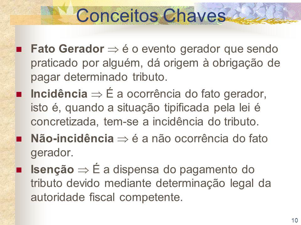 10 Conceitos Chaves Fato Gerador  é o evento gerador que sendo praticado por alguém, dá origem à obrigação de pagar determinado tributo. Incidência 