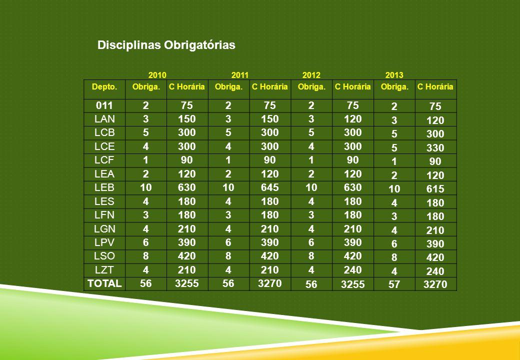 Disciplinas Obrigatórias 201020112012 2013 Depto.Obriga.C HoráriaObriga.C HoráriaObriga.C HoráriaObriga.C Horária 0112752 2 2 LAN31503 3120 3 LCB53005