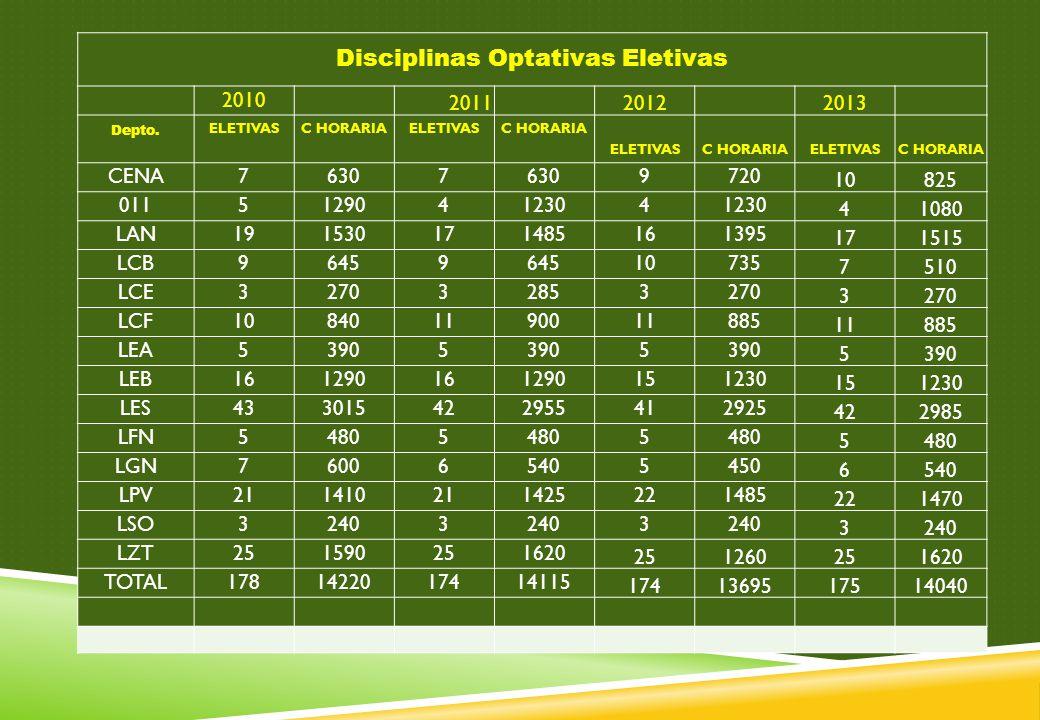 Disciplinas Optativas Eletivas 2010 2011 2012 2013 Depto. ELETIVASC HORARIAELETIVASC HORARIA ELETIVASC HORARIAELETIVASC HORARIA CENA76307 9720 10825 0