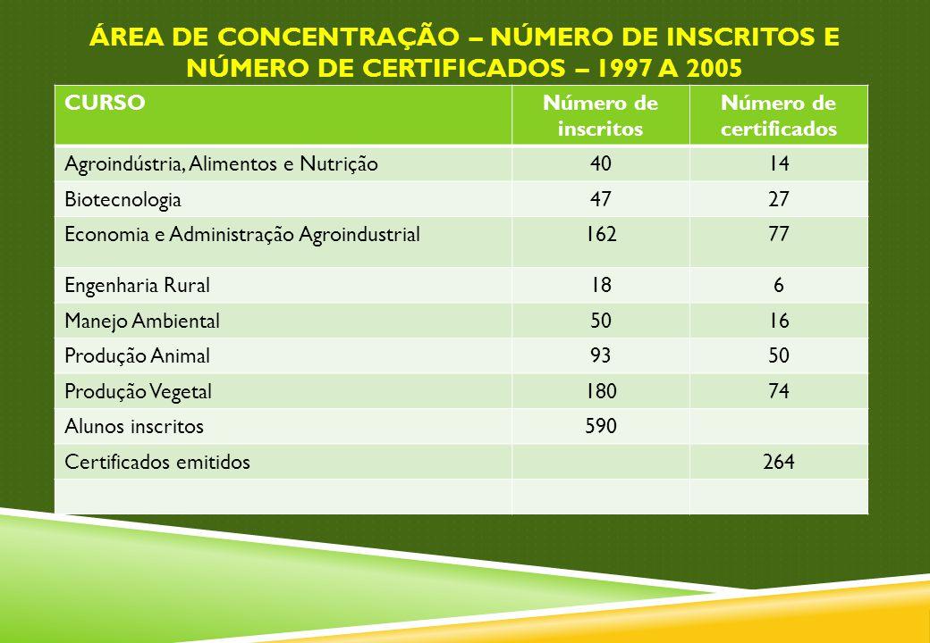 ÁREA DE CONCENTRAÇÃO – NÚMERO DE INSCRITOS E NÚMERO DE CERTIFICADOS – 1997 A 2005 CURSONúmero de inscritos Número de certificados Agroindústria, Alime