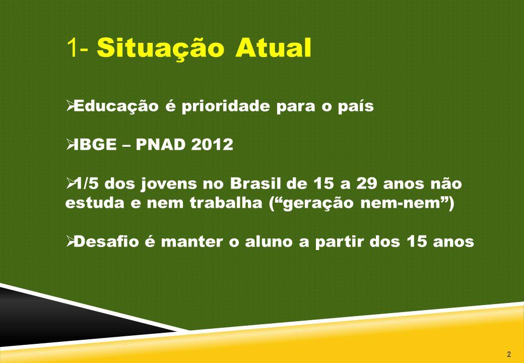 """2 1- Situação Atual  Educação é prioridade para o país  IBGE – PNAD 2012  1/5 dos jovens no Brasil de 15 a 29 anos não estuda e nem trabalha (""""gera"""