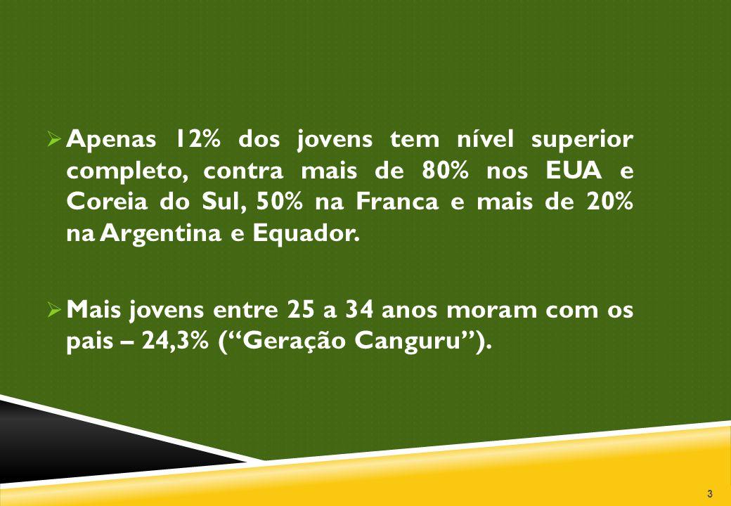 3  Apenas 12% dos jovens tem nível superior completo, contra mais de 80% nos EUA e Coreia do Sul, 50% na Franca e mais de 20% na Argentina e Equador.