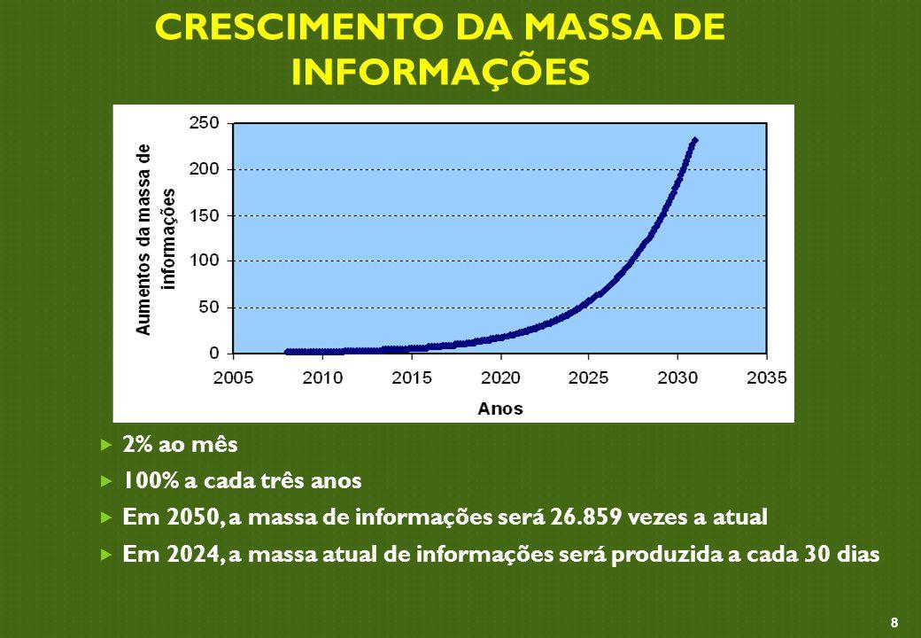 CRESCIMENTO DA MASSA DE INFORMAÇÕES  2% ao mês  100% a cada três anos  Em 2050, a massa de informações será 26.859 vezes a atual  Em 2024, a massa