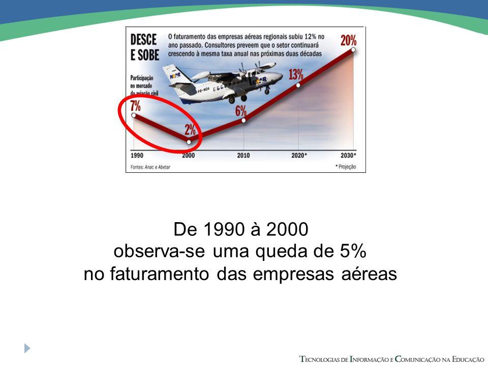 De 1990 à 2000 observa-se uma queda de 5% no faturamento das empresas aéreas