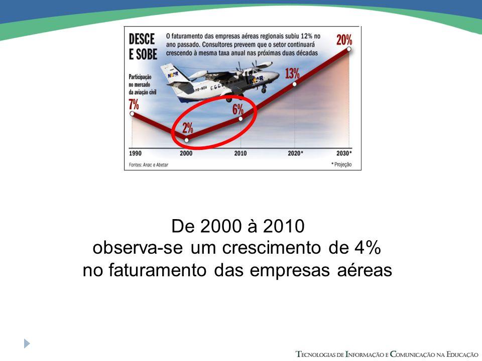 De 2000 à 2010 observa-se um crescimento de 4% no faturamento das empresas aéreas
