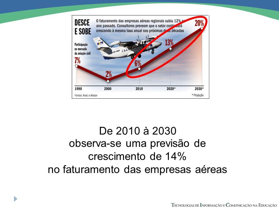 De 2010 à 2030 observa-se uma previsão de crescimento de 14% no faturamento das empresas aéreas