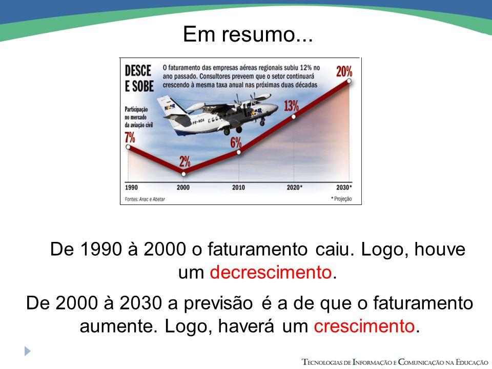 Em resumo... De 1990 à 2000 o faturamento caiu. Logo, houve um decrescimento. De 2000 à 2030 a previsão é a de que o faturamento aumente. Logo, haverá