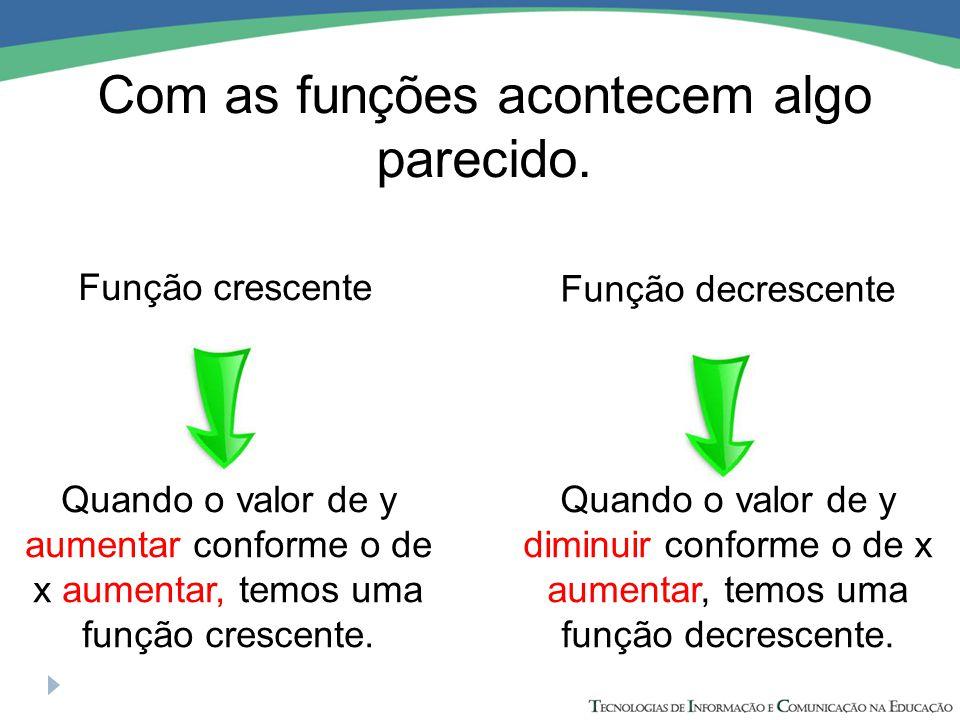 Com as funções acontecem algo parecido. Função crescente Função decrescente Quando o valor de y aumentar conforme o de x aumentar, temos uma função cr