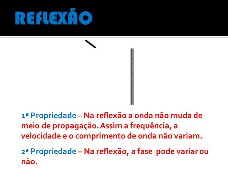 1ª Propriedade – Na reflexão a onda não muda de meio de propagação.