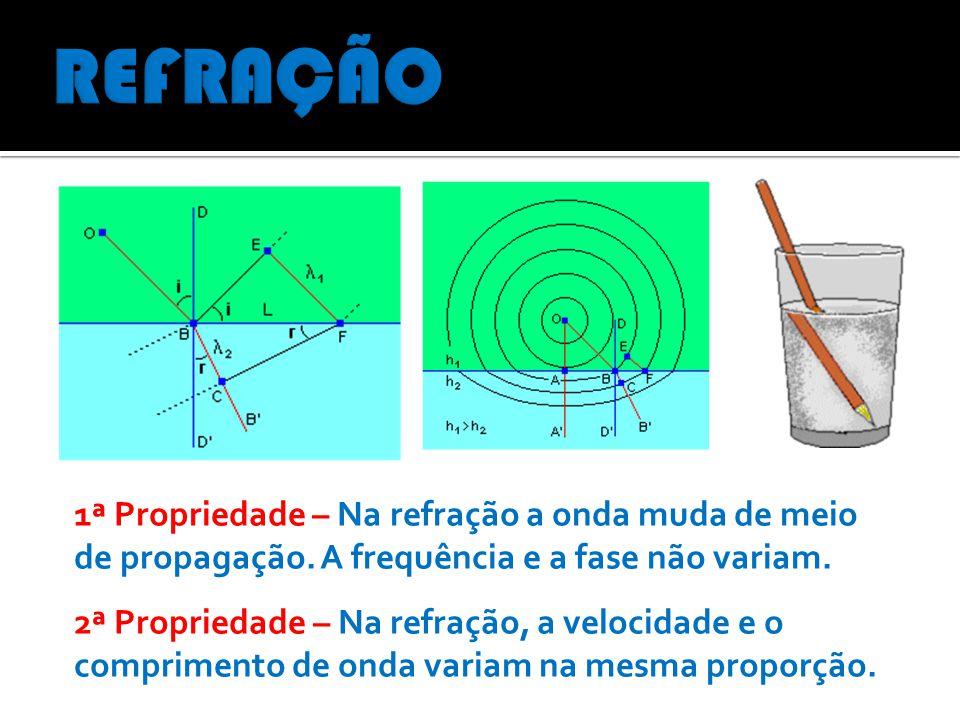 1ª Propriedade – Na refração a onda muda de meio de propagação. A frequência e a fase não variam. 2ª Propriedade – Na refração, a velocidade e o compr