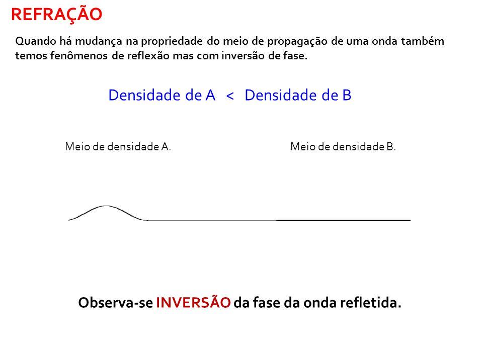 Densidade de A > Densidade de B Observa-se a NÃO inversão da fase da onda refletida.
