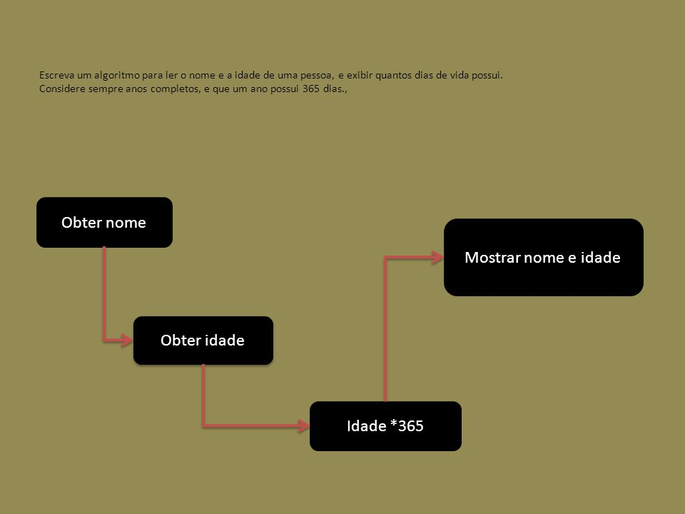 Escreva um algoritmo para ler o nome e a idade de uma pessoa, e exibir quantos dias de vida possui. Considere sempre anos completos, e que um ano poss