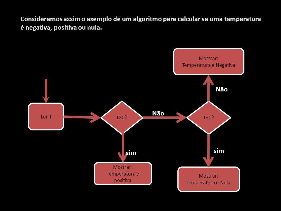 Consideremos assim o exemplo de um algoritmo para calcular se uma temperatura é negativa, positiva ou nula. T>0? T=0? Mostrar: Temperatura é positiva