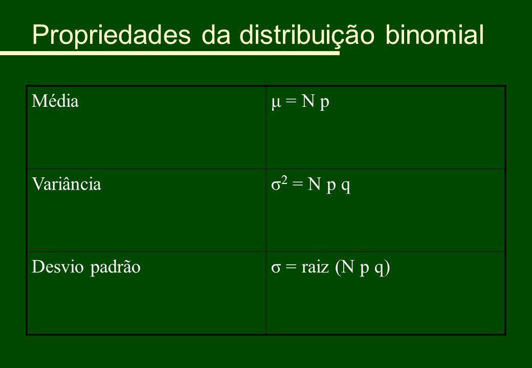 Propriedades da distribuição binomial Médiaμ = N p Variânciaσ 2 = N p q Desvio padrãoσ = raiz (N p q)