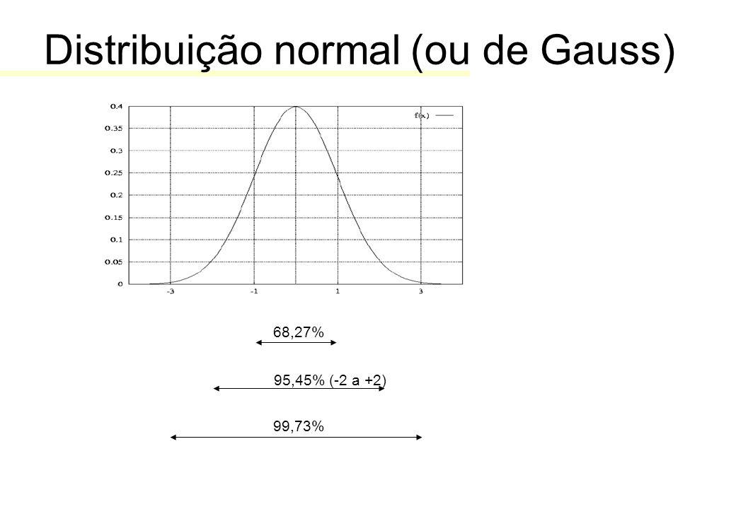 Distribuição normal (ou de Gauss) 68,27% 99,73% 95,45% (-2 a +2)
