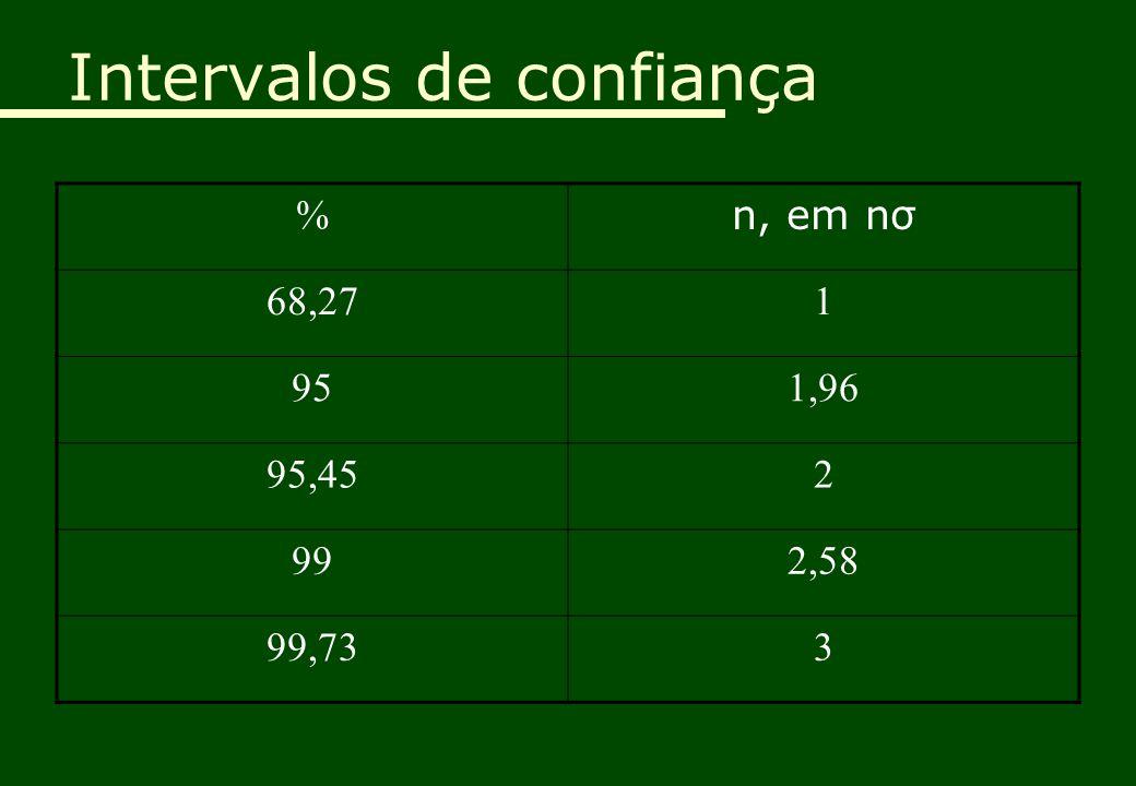 Intervalos de confiança % n, em nσ 68,271 951,96 95,452 992,58 99,733