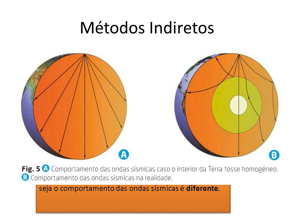 A sismologia é um exemplo de método indireto. A sismologia, permite avaliar a densidade e o estado físico dos materiais do interior da Terra através d