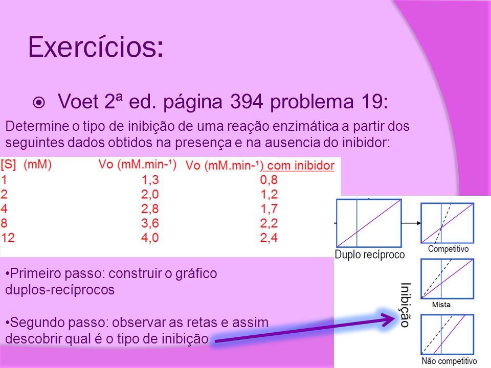 Exercícios:  Voet 2ª ed. página 394 problema 19: Determine o tipo de inibição de uma reação enzimática a partir dos seguintes dados obtidos na presen