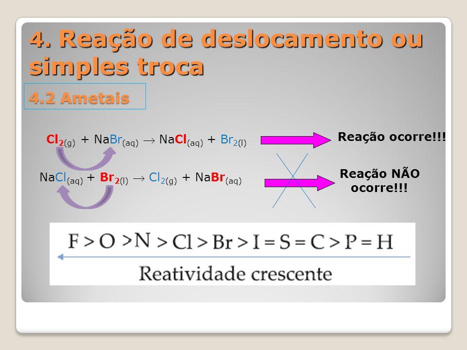 4. Reação de deslocamento ou simples troca 4.2 Ametais NaCl (aq) + Br 2(l)  Cl 2(g) + NaBr (aq) Reação NÃO ocorre!!! Cl 2(g) + NaBr (aq)  NaCl (aq)