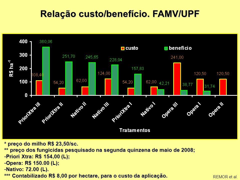 Suporte Técnico ao Mercado – 2008 Relação custo/benefício. FAMV/UPF * preço do milho R$ 23,50/sc. ** preço dos fungicidas pesquisado na segunda quinze