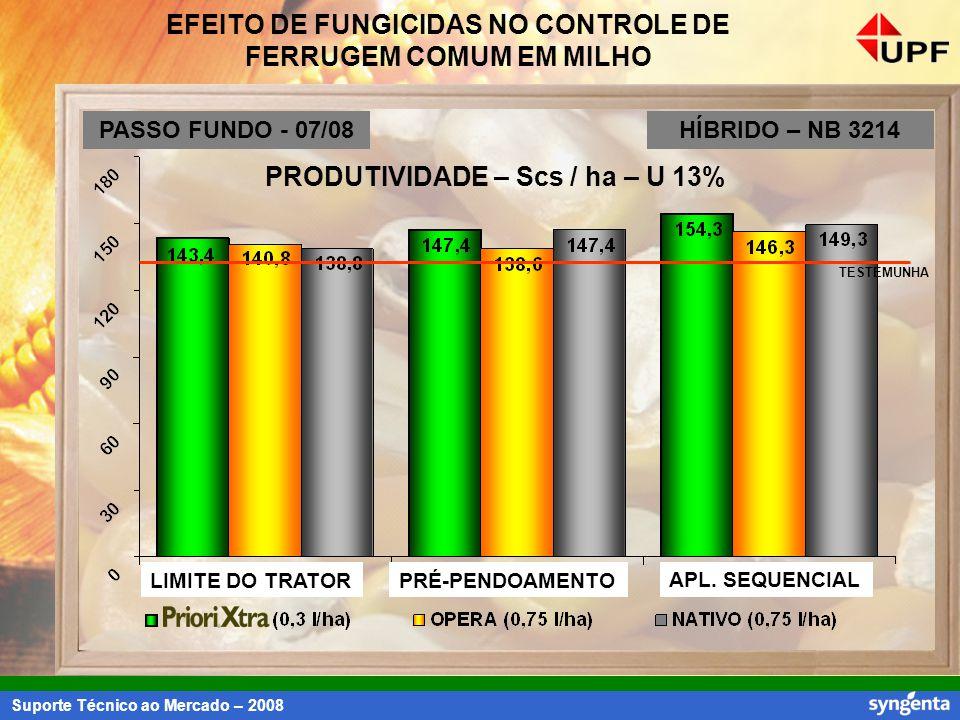 Suporte Técnico ao Mercado – 2008 EFEITO DE FUNGICIDAS NO CONTROLE DE FERRUGEM COMUM EM MILHO PRODUTIVIDADE – Scs / ha – U 13% TESTEMUNHA LIMITE DO TR