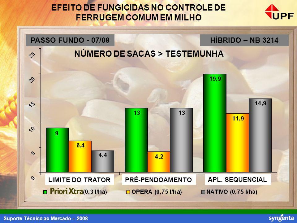 Suporte Técnico ao Mercado – 2008 EFEITO DE FUNGICIDAS NO CONTROLE DE FERRUGEM COMUM EM MILHO NÚMERO DE SACAS > TESTEMUNHA LIMITE DO TRATORPRÉ-PENDOAM