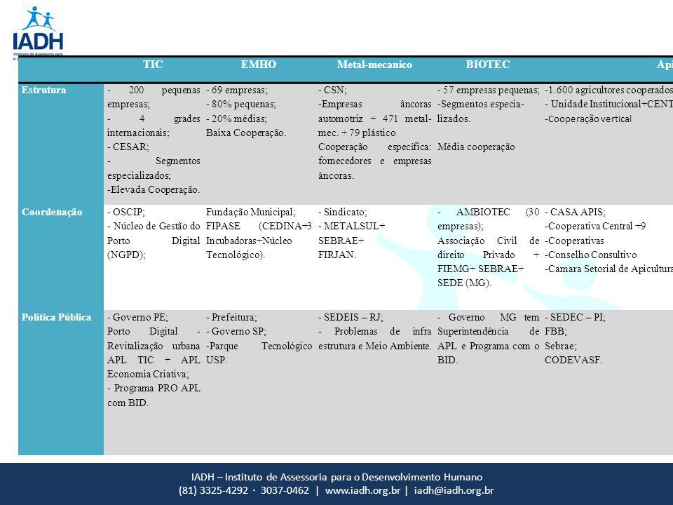 IADH – Instituto de Assessoria para o Desenvolvimento Humano (81) 3325-4292 · 3037-0462 | www.iadh.org.br | iadh@iadh.org.br TICEMHOMetal-mecanicoBIOTECApicultura Estrutura - 200 pequenas empresas; - 4 grades internacionais; - CESAR; - Segmentos especializados; -Elevada Cooperação.