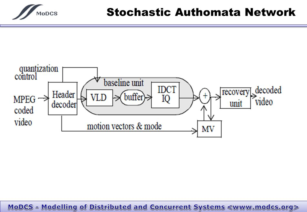 Stochastic Authomata Network