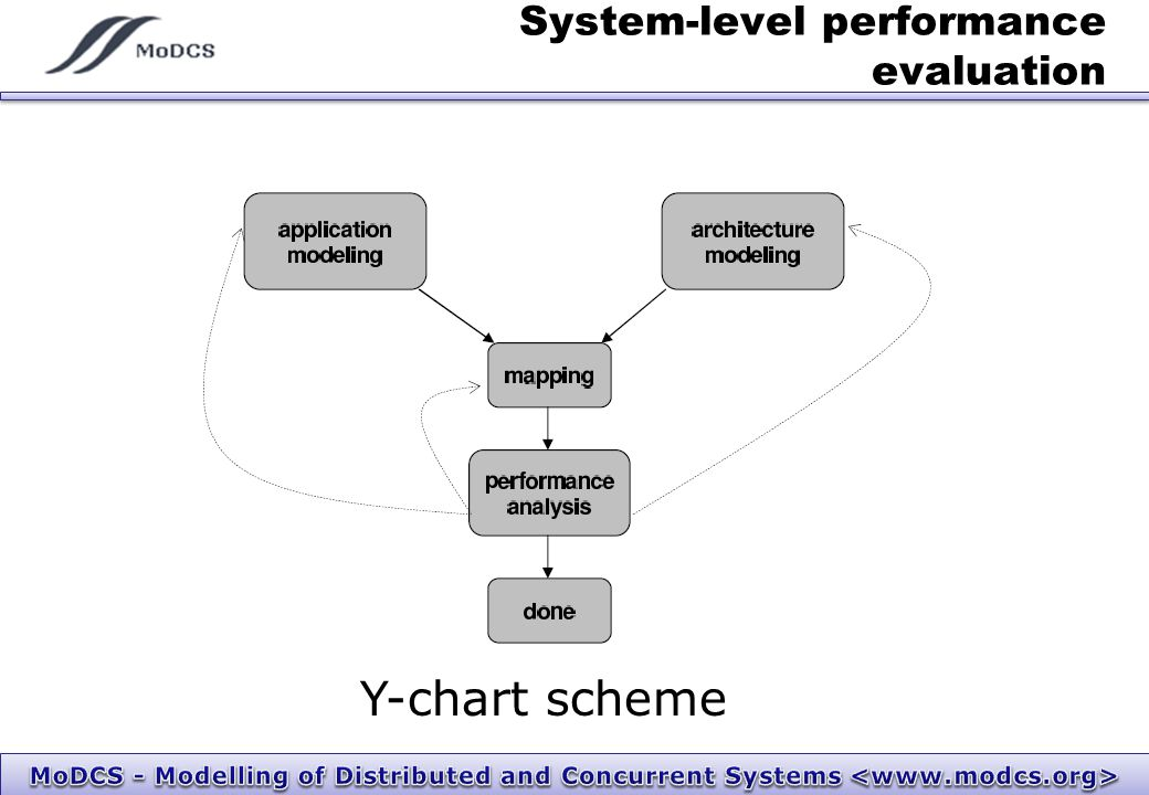 System-level performance evaluation Y-chart scheme