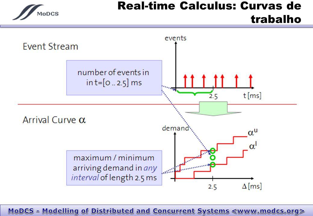 Real-time Calculus: Curvas de trabalho