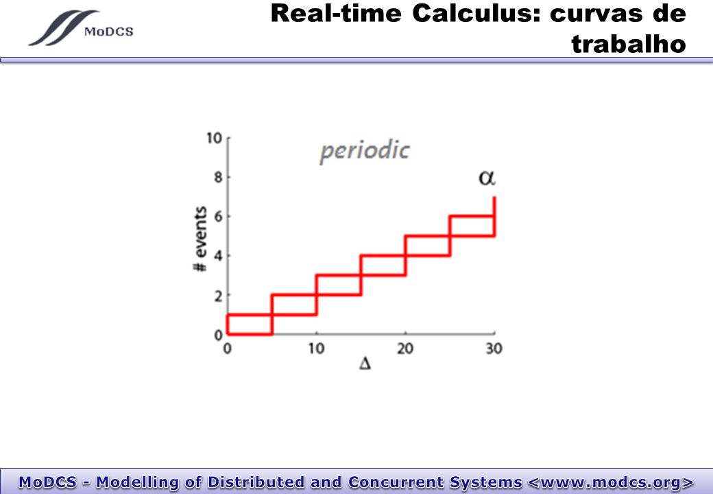 Real-time Calculus: Curvas de serviço