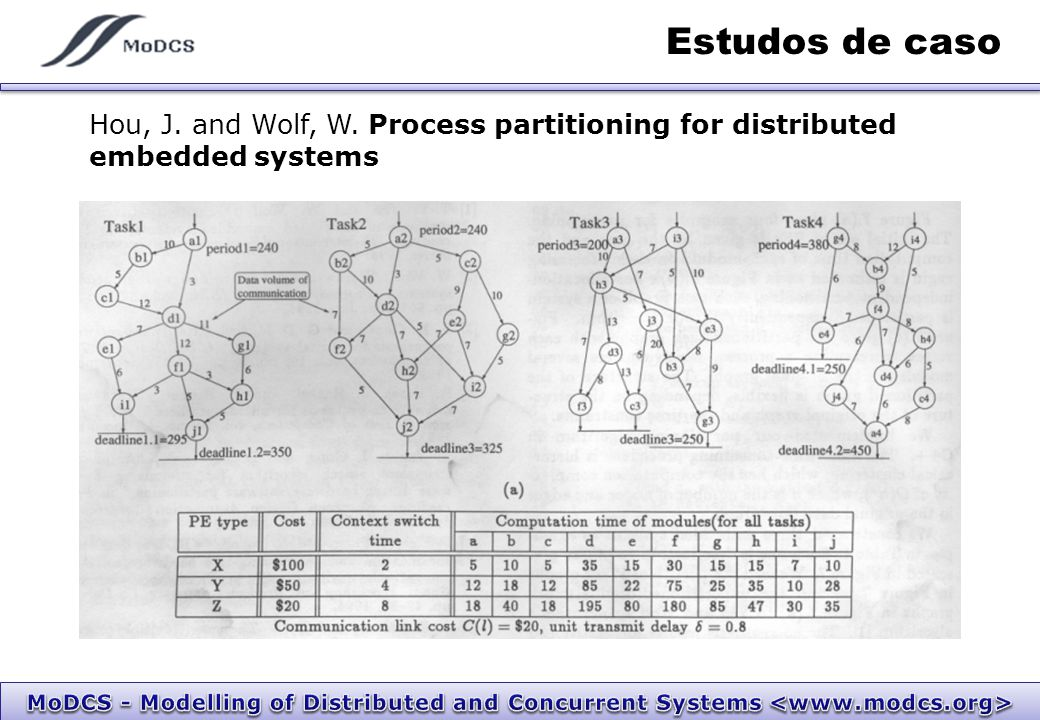 Estudos de caso Hou, J. and Wolf, W. Process partitioning for distributed embedded systems