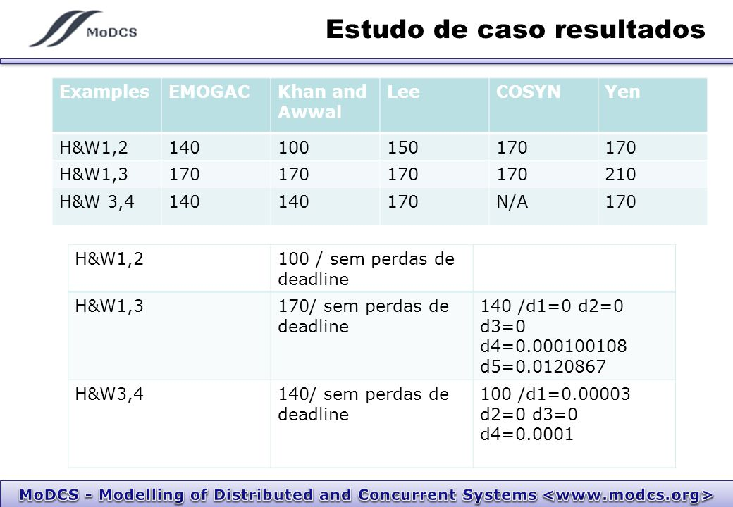 Estudo de caso resultados ExamplesEMOGACKhan and Awwal LeeCOSYNYen H&W1,2140100150170 H&W1,3170 210 H&W 3,4140 170N/A170 H&W1,2100 / sem perdas de deadline H&W1,3170/ sem perdas de deadline 140 /d1=0 d2=0 d3=0 d4=0.000100108 d5=0.0120867 H&W3,4140/ sem perdas de deadline 100 /d1=0.00003 d2=0 d3=0 d4=0.0001