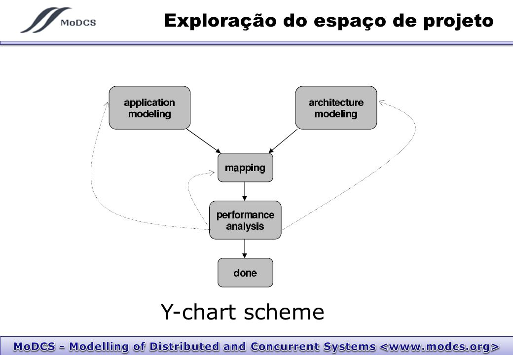 Exploração do espaço de projeto Y-chart scheme