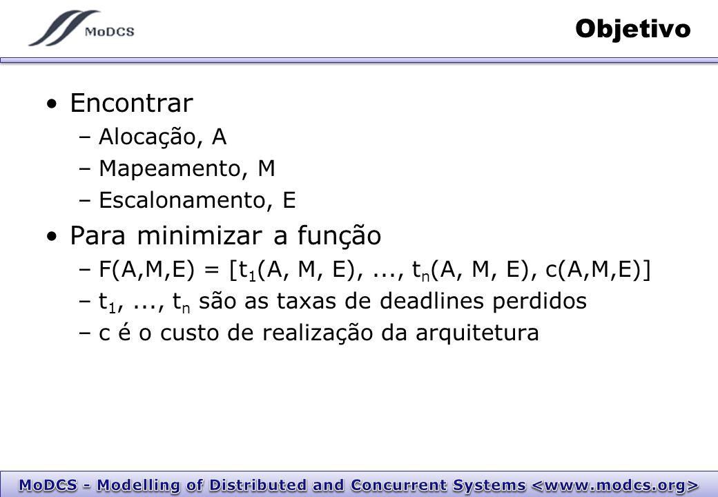 Objetivo Encontrar –Alocação, A –Mapeamento, M –Escalonamento, E Para minimizar a função –F(A,M,E) = [t 1 (A, M, E),..., t n (A, M, E), c(A,M,E)] –t 1,..., t n são as taxas de deadlines perdidos –c é o custo de realização da arquitetura