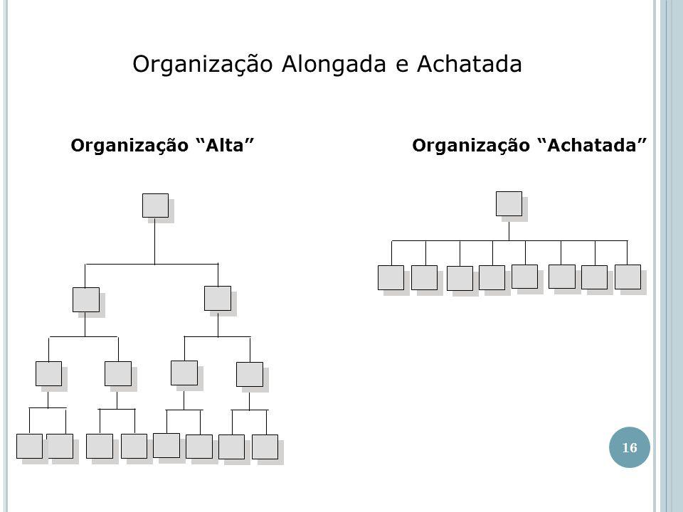 16 Organização Alongada e Achatada Organização Alta Organização Achatada