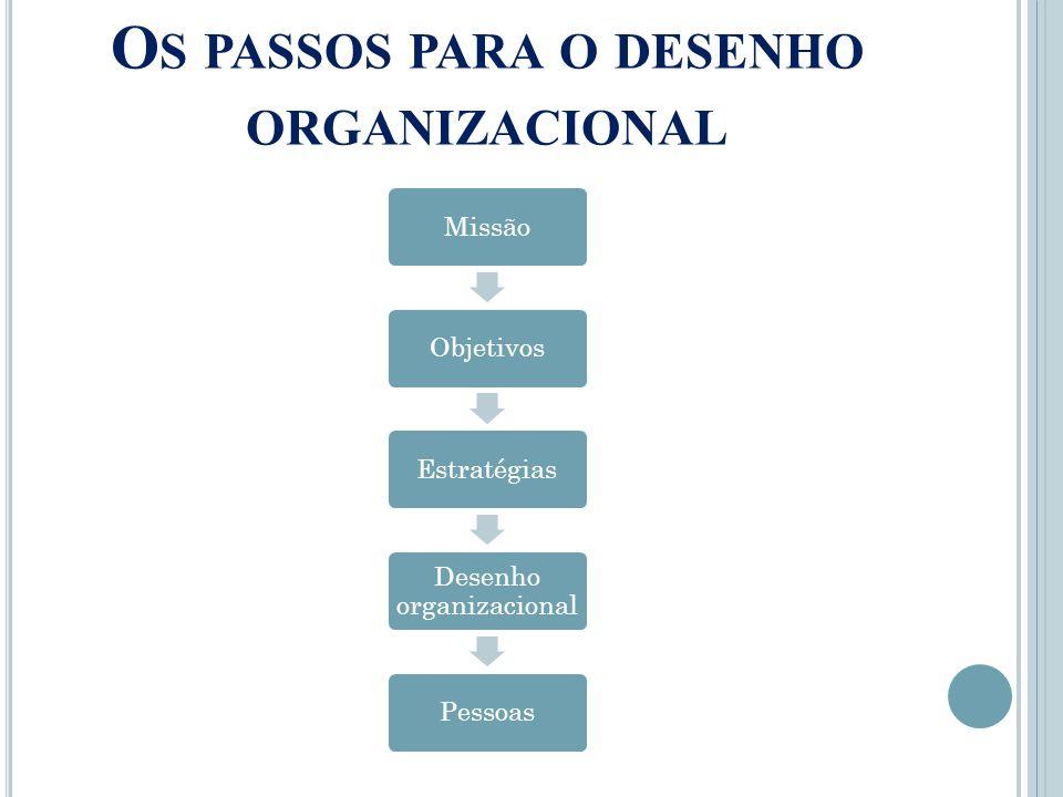 O S PASSOS PARA O DESENHO ORGANIZACIONAL Missão Objetivos Estratégias Desenho organizacional Pessoas