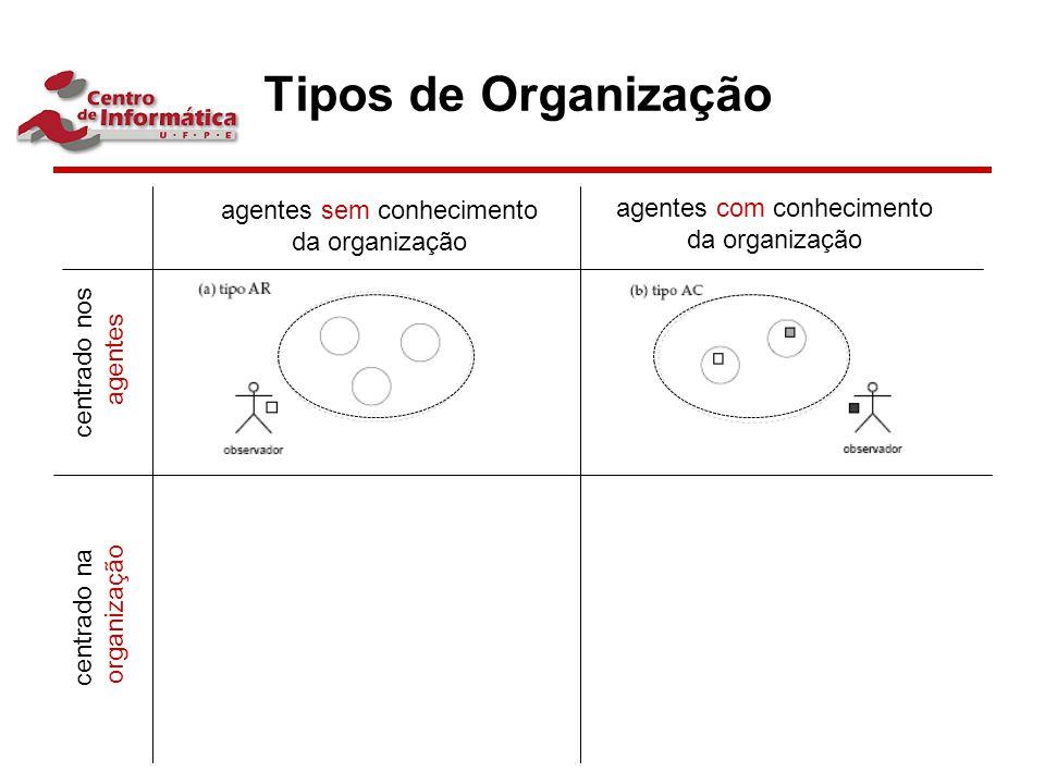 Tipos de Organização agentes sem conhecimento da organização agentes com conhecimento da organização centrado nos agentes centrado na organização