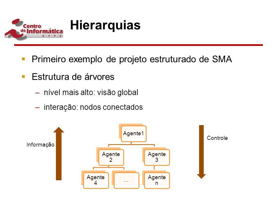 Hierarquias  Primeiro exemplo de projeto estruturado de SMA  Estrutura de árvores –nível mais alto: visão global –interação: nodos conectados Agente