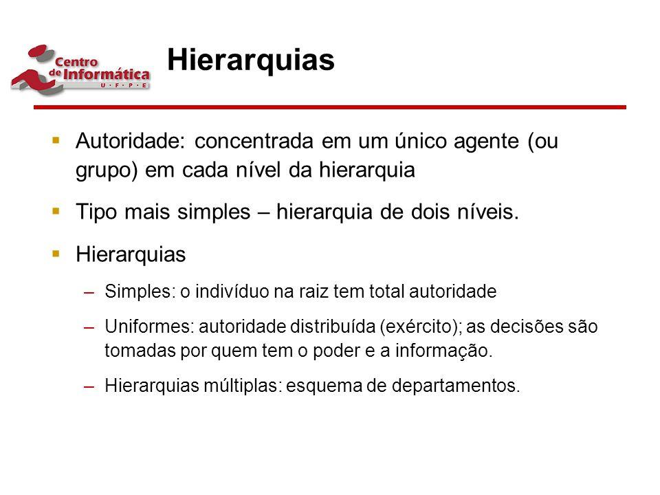 Hierarquias  Autoridade: concentrada em um único agente (ou grupo) em cada nível da hierarquia  Tipo mais simples – hierarquia de dois níveis.  Hie