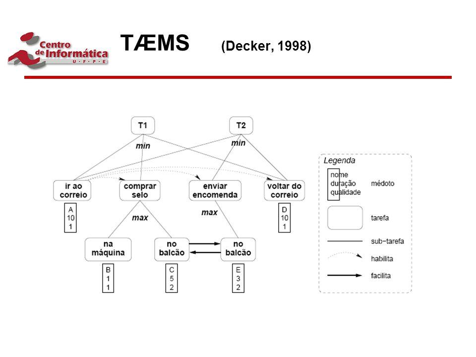 TÆMS (Decker, 1998)