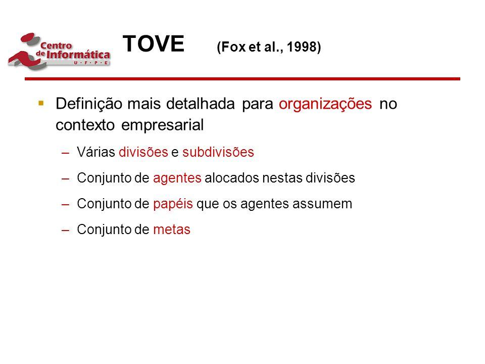 TOVE (Fox et al., 1998)  Definição mais detalhada para organizações no contexto empresarial –Várias divisões e subdivisões –Conjunto de agentes aloca