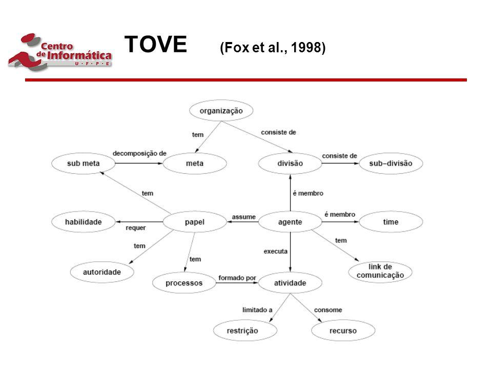 TOVE (Fox et al., 1998)
