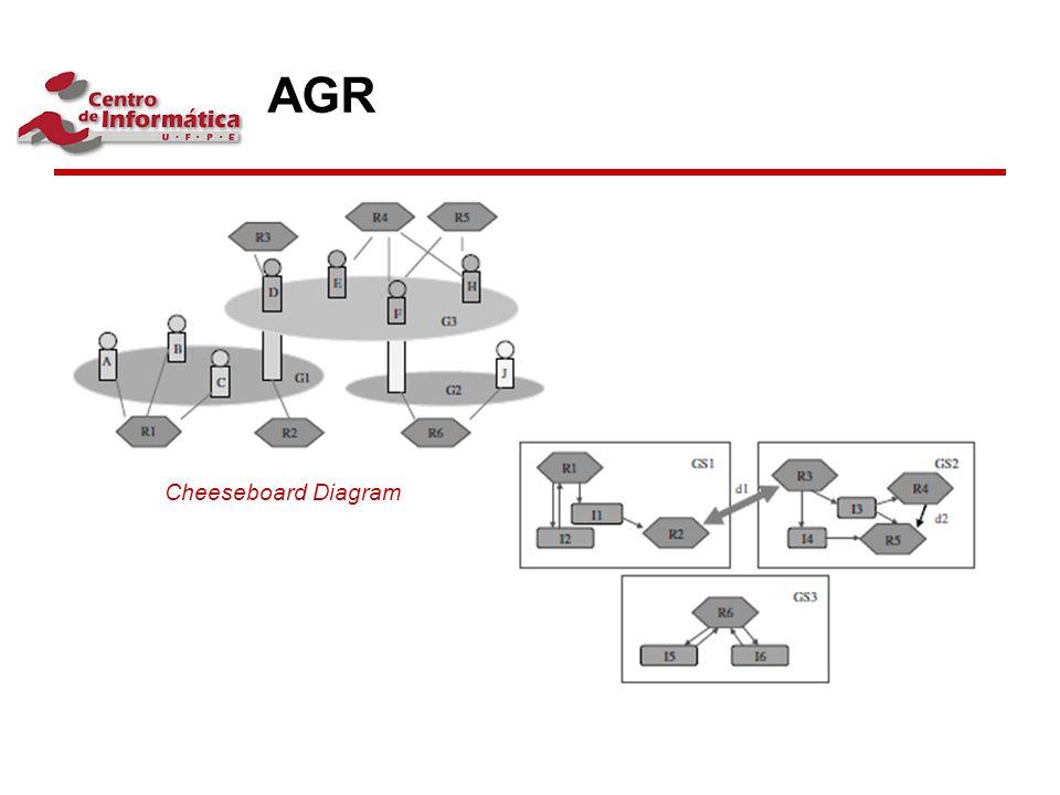AGR Cheeseboard Diagram