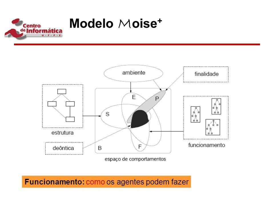 Modelo M oise + Funcionamento: como os agentes podem fazer
