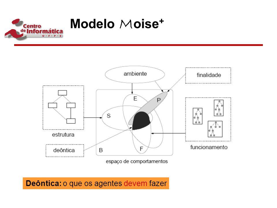 Modelo M oise + Deôntica: o que os agentes devem fazer