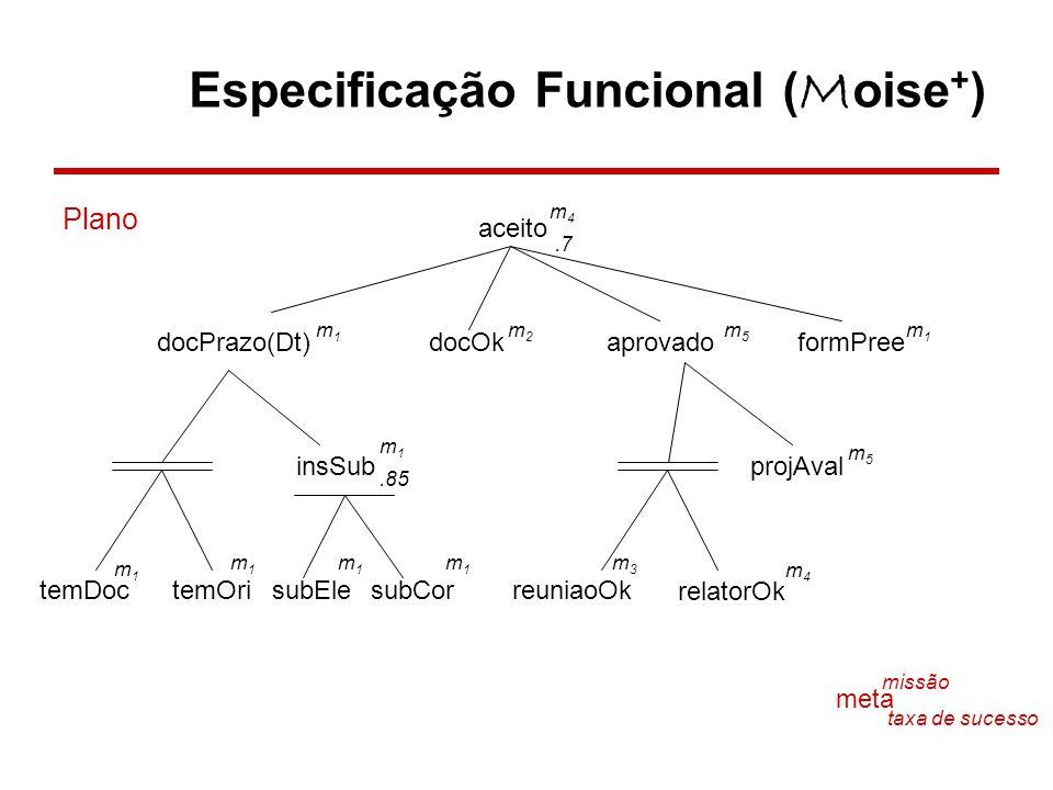 Especificação Funcional ( M oise + ) aceito m4m4.7 docPrazo(Dt)docOkaprovadoformPree m1m1 m2m2 m5m5 m1m1 insSubprojAval temDoctemOrisubElesubCorreunia
