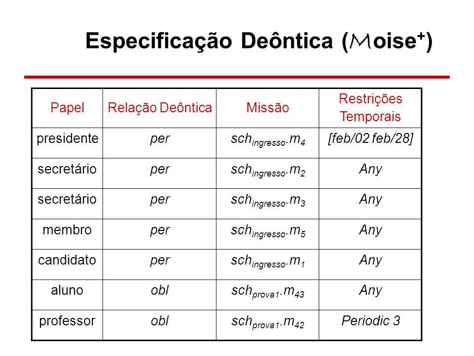 Especificação Deôntica ( M oise + ) PapelRelação DeônticaMissão Restrições Temporais presidentepersch ingresso.m 4 [feb/02 feb/28] secretáriopersch in