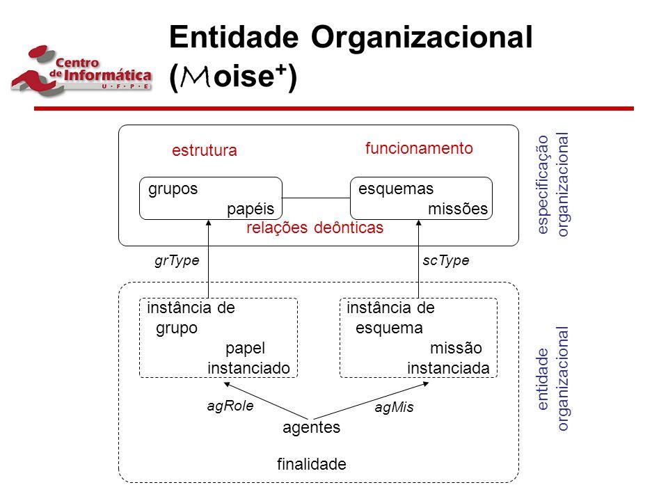 Entidade Organizacional ( M oise + ) grupos papéis esquemas missões estrutura funcionamento instância de grupo papel instanciado instância de esquema